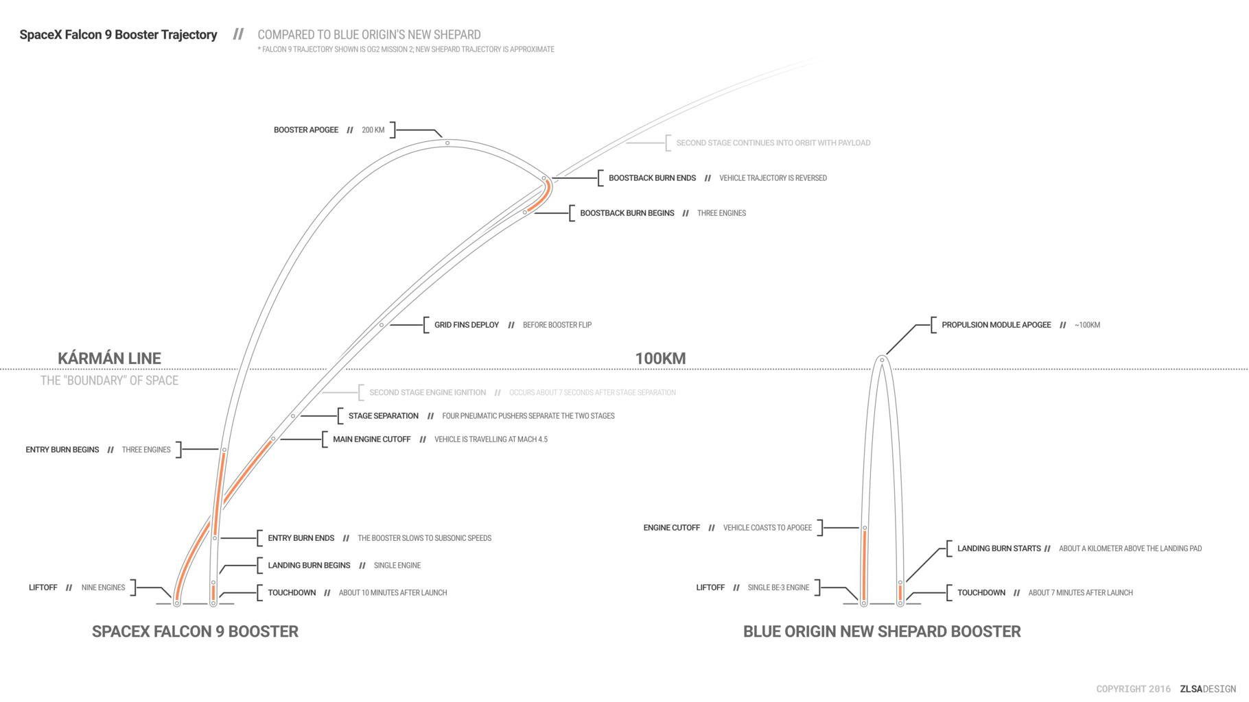 SpaceX Falcon 9 Booster Trajectory compared to Blue Origin's New Shepard
