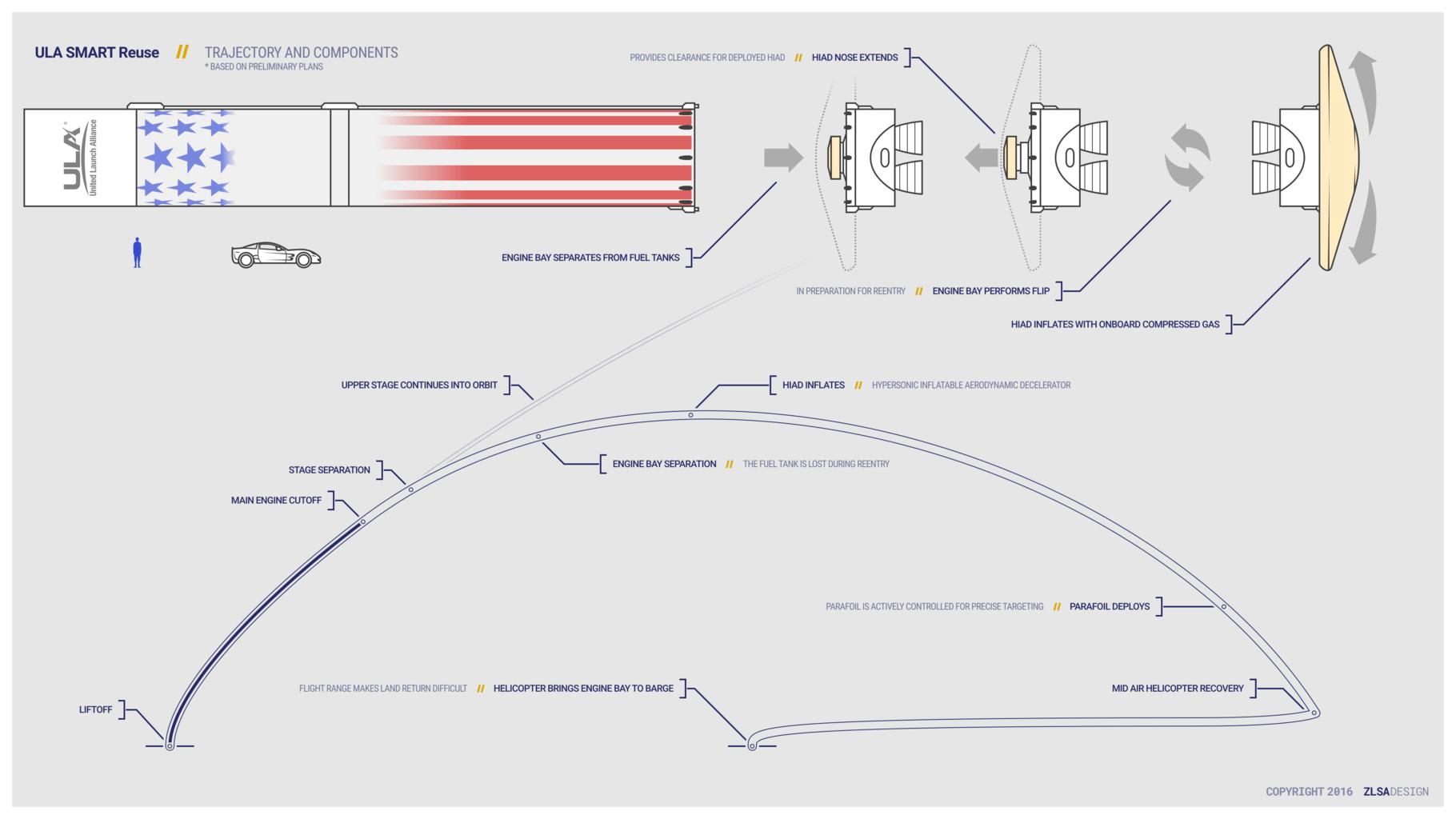 ULA SMART Reuse Trajectory and Components