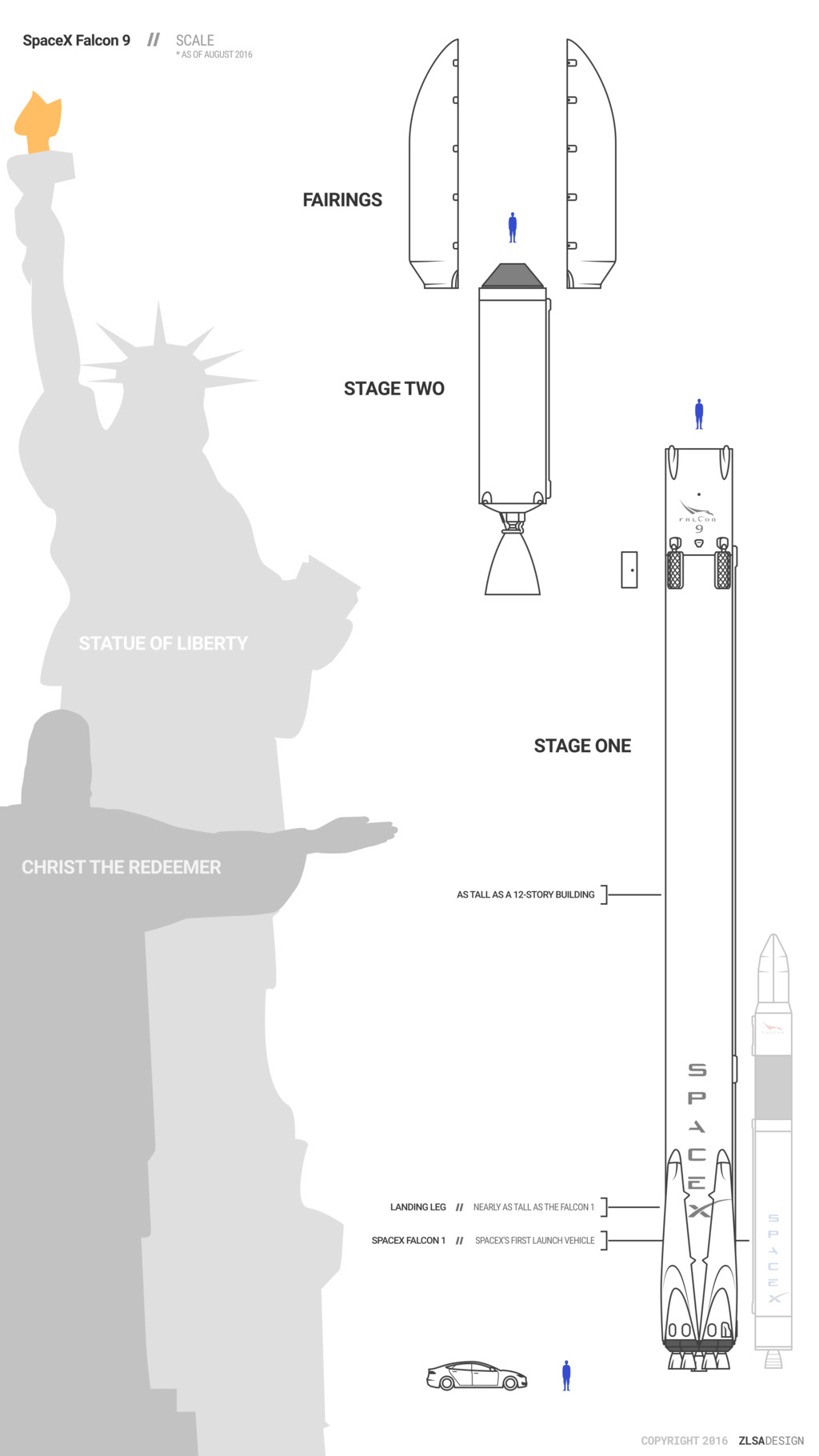 SpaceX Falcon 9 Scale