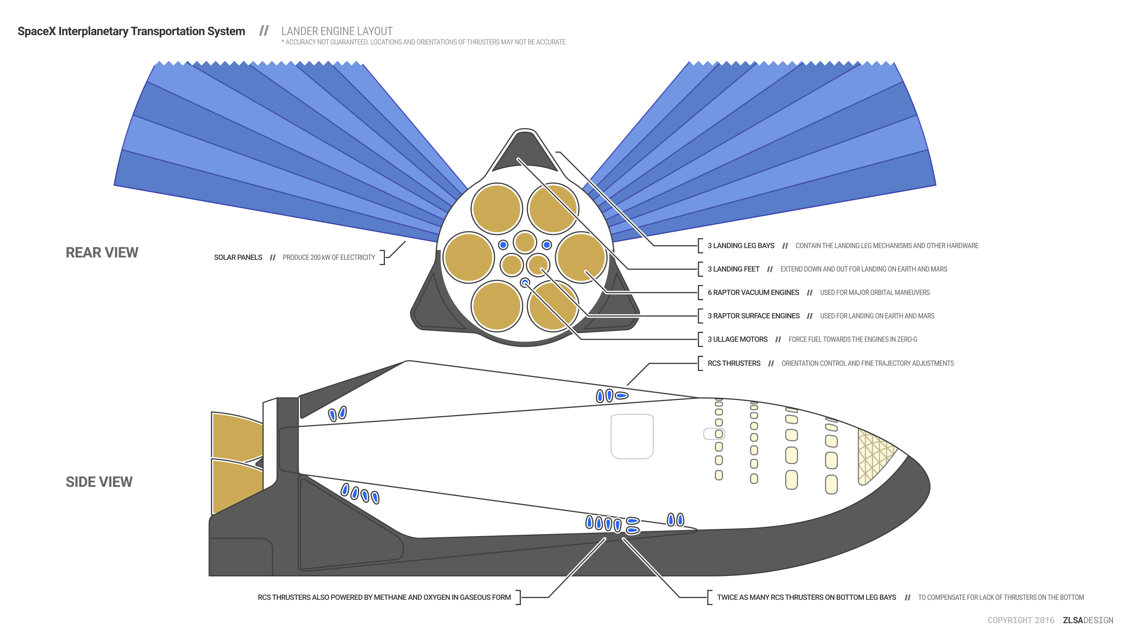 Infographics - ZLSA Design