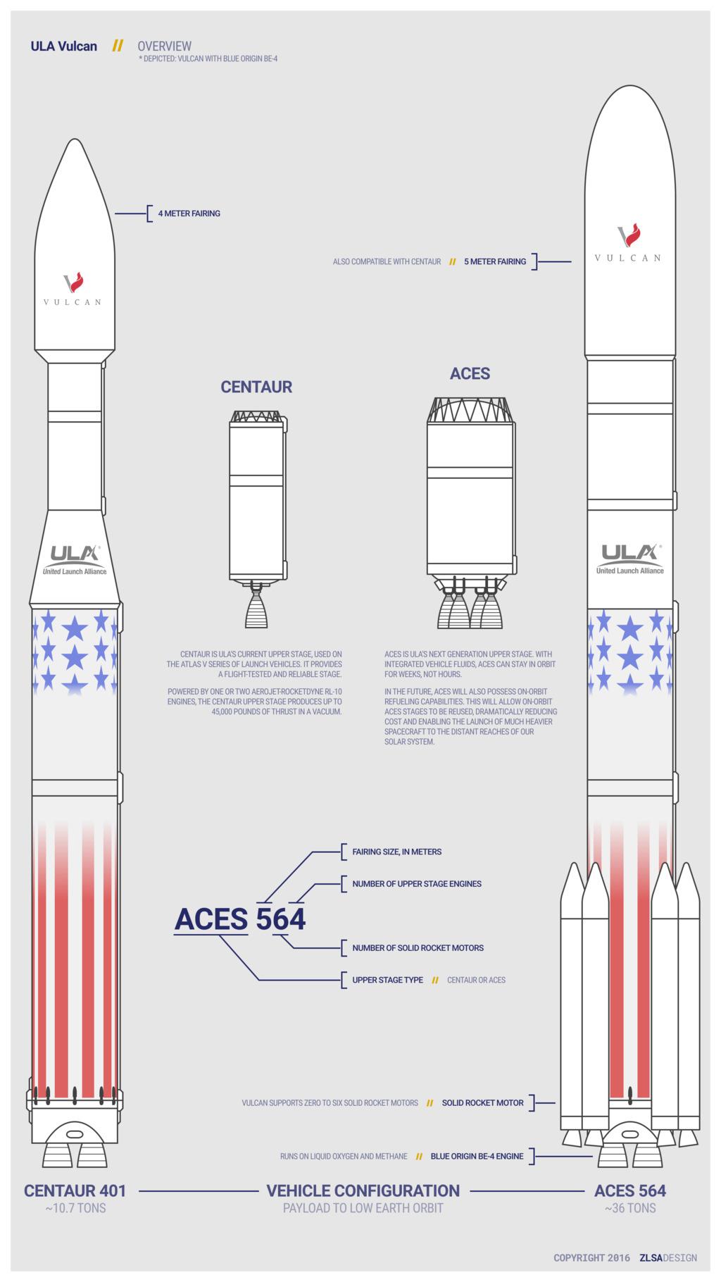 ULA Vulcan Overview